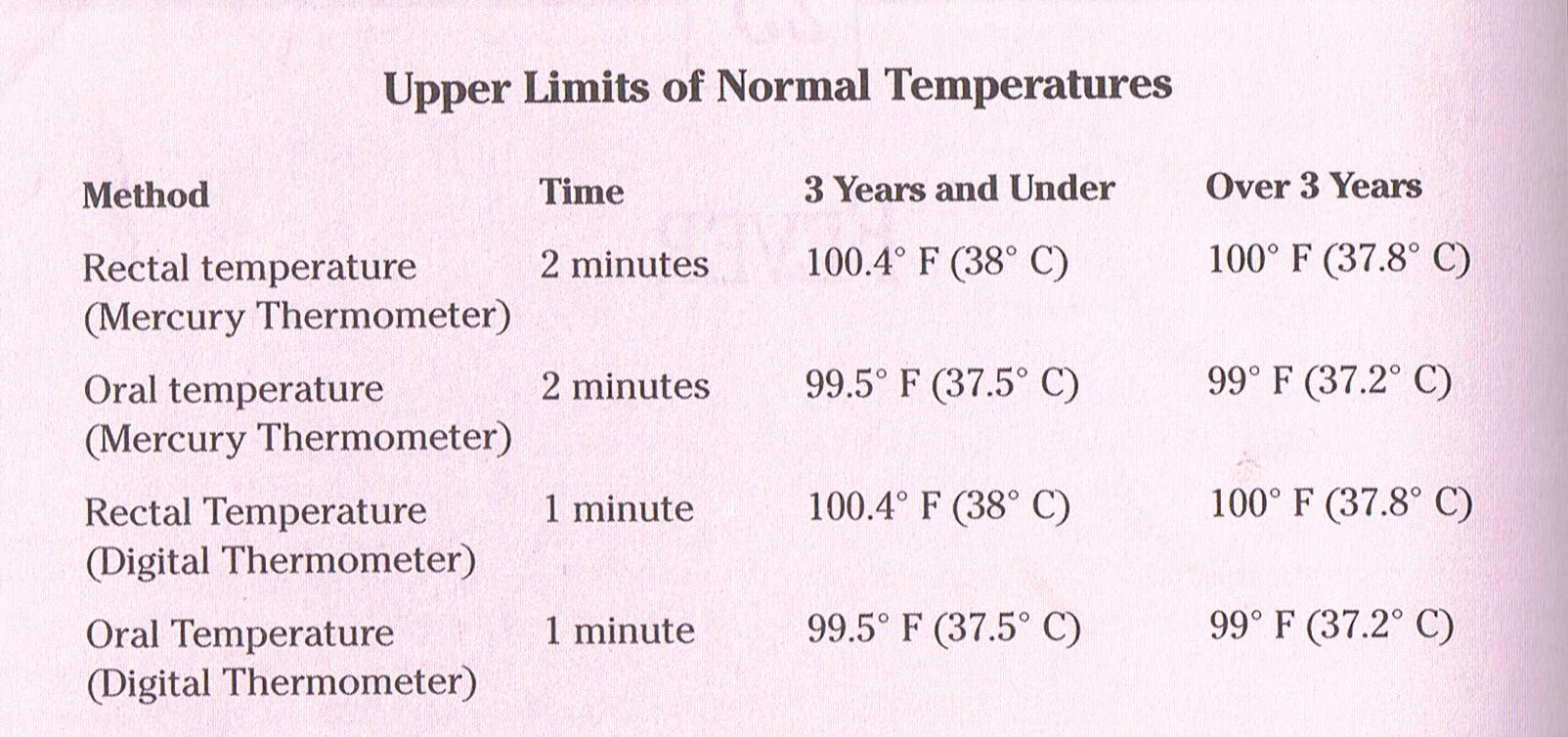 Que temperatura se considera fiebre en un nino de 5 anos